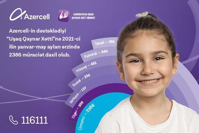"""Azercell-in dəstəyi ilə fəaliyyət göstərən """"Uşaq Qaynar Xətt"""" xidmətinə son 5 ay ərzində 2 mindən çox müraciət daxil olub!"""